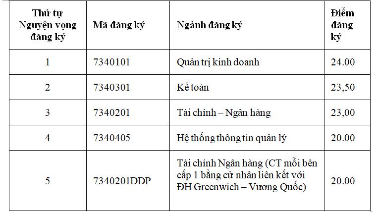 Học viện Tài chính công bố điểm chuẩn dự kiến - 10