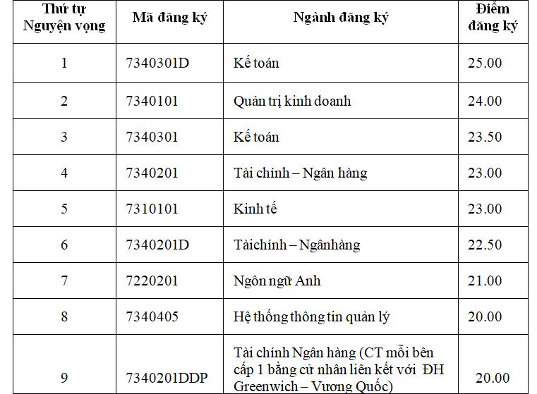 Học viện Tài chính công bố điểm chuẩn dự kiến - 16