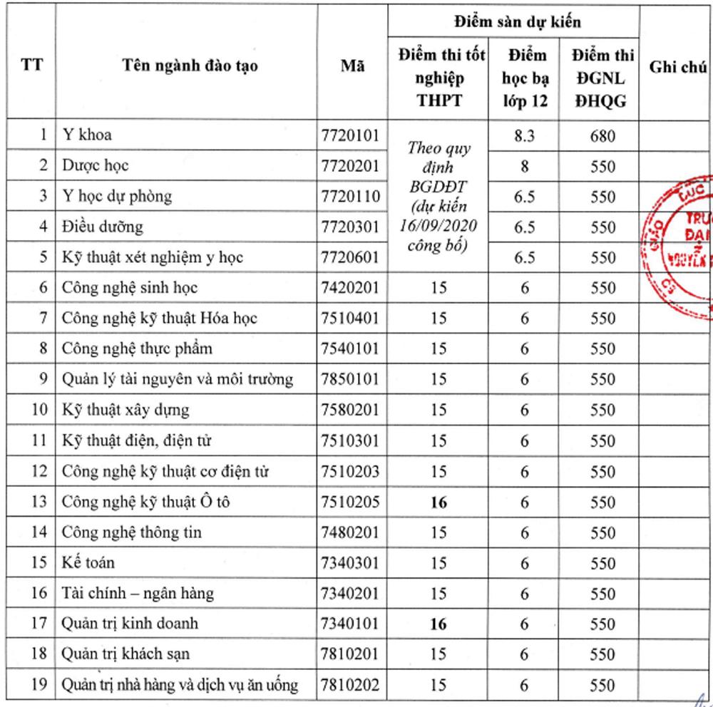 Điểm sàn cao nhất Đại học Quốc tế - 8
