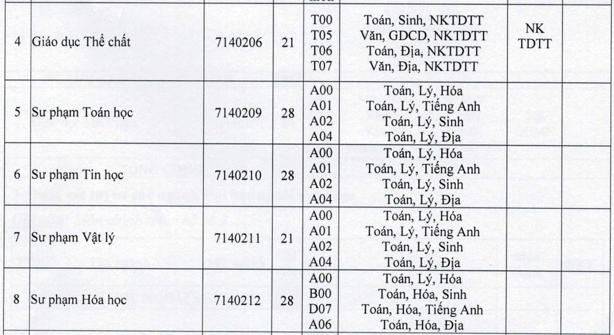Nhiều trường lấy sàn tốt nghiệp THPT 14-15 - 8