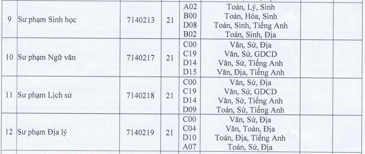Nhiều trường lấy sàn tốt nghiệp THPT 14-15 - 9