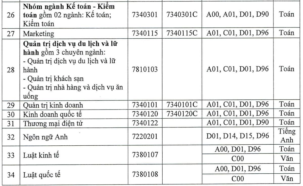 Điểm sàn cao nhất Đại học Nông lâm TP HCM là 21 - 7