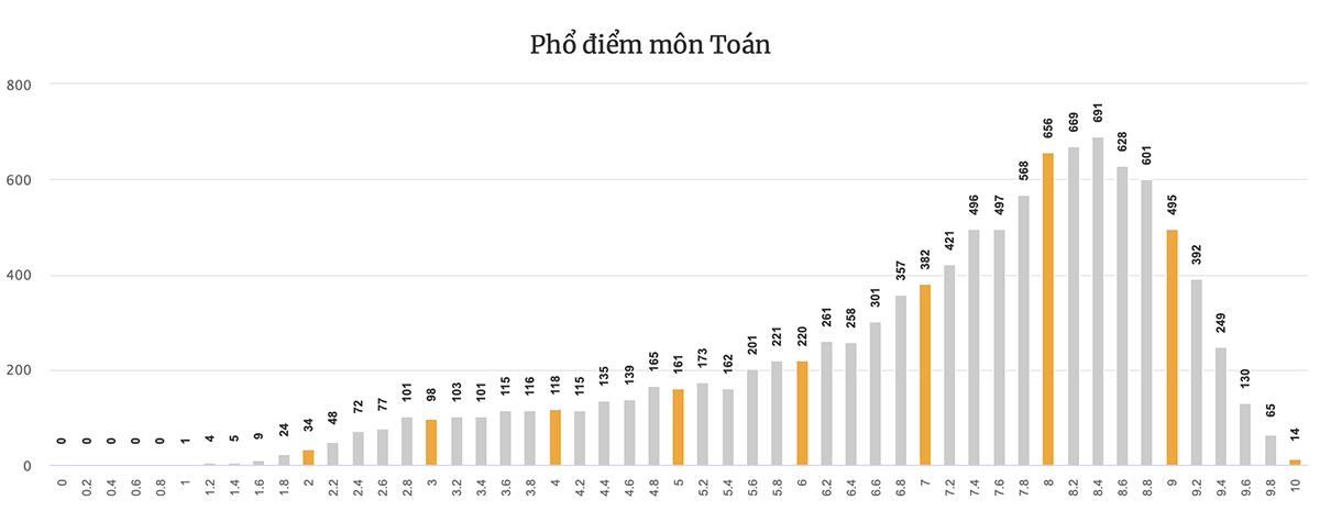 Phổ điểm từng môn thi tốt nghiệp THPT của Đà Nẵng