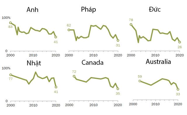 Tỷ lệ người có quan điểm tích cực về Mỹ tại 6 quốc gia được Trung tâm Nghiên cứu Pew khảo sát. Ảnh: Trung tâm Nghiên cứu Pew.