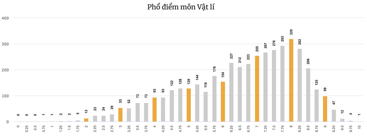 Phổ điểm từng môn thi tốt nghiệp THPT của Đà Nẵng - 6