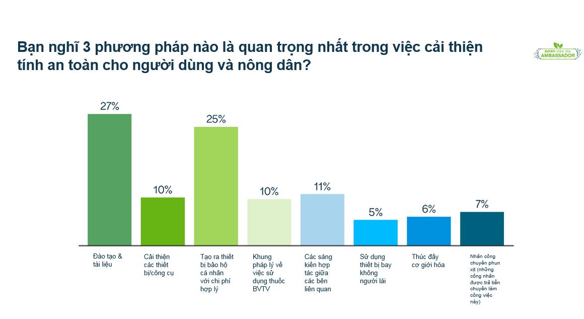 Kết quả bỏ phiếu trực tiếp về những phương pháp quan trọng nhất giúp nâng cao tính an toàn cho người dùng và nông dân