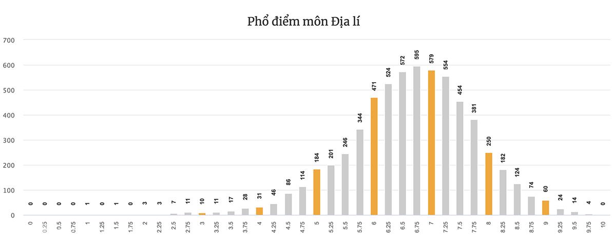 Phổ điểm từng môn thi tốt nghiệp THPT của Đà Nẵng - 14