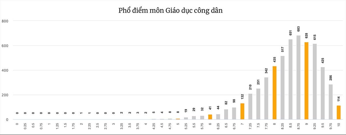 Phổ điểm 9 môn thi tốt nghiệp THPT của Đà Nẵng - 16