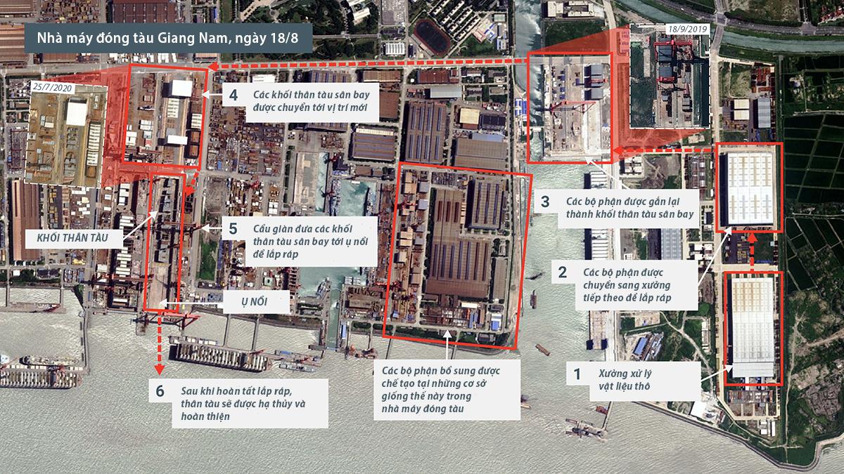Tiến trình chế tạo tàu sân bay thứ ba của Trung Quốc tại nhà máy đóng tàu Giang Nam, Thượng Hải. Ảnh: CSIS.
