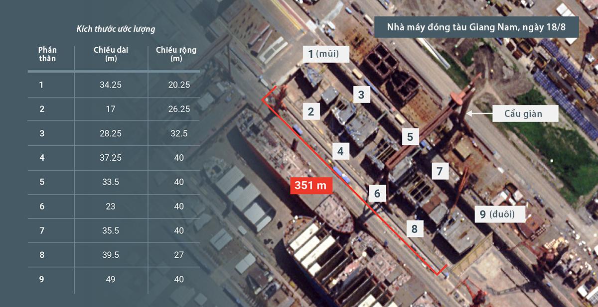 Kích thước ước tính các bộ phận thân tàu sân bay thứ ba của Trung Quốc. Ảnh: CSIS.