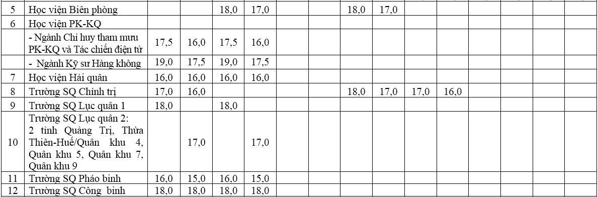 Điểm sàn trường quân đội lên đến 25,5 - 2