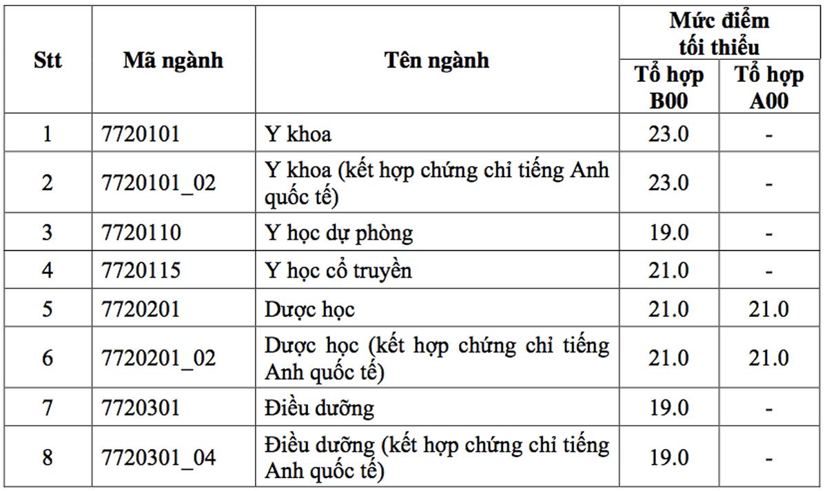 Đại học Y Dược TP HCM lấy điểm sàn 19-23