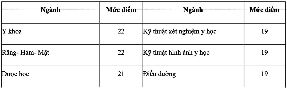 Điểm sàn xét tuyển các trường Y Dược phía Bắc - 2