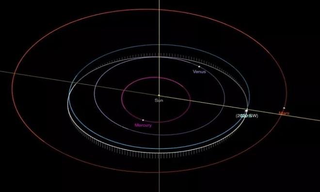 Đường bay của thiên thạch 2020 SW. Ảnh: NASA.
