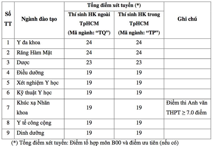 Đại học Y khoa Phạm Ngọc Thạch công bố học phí