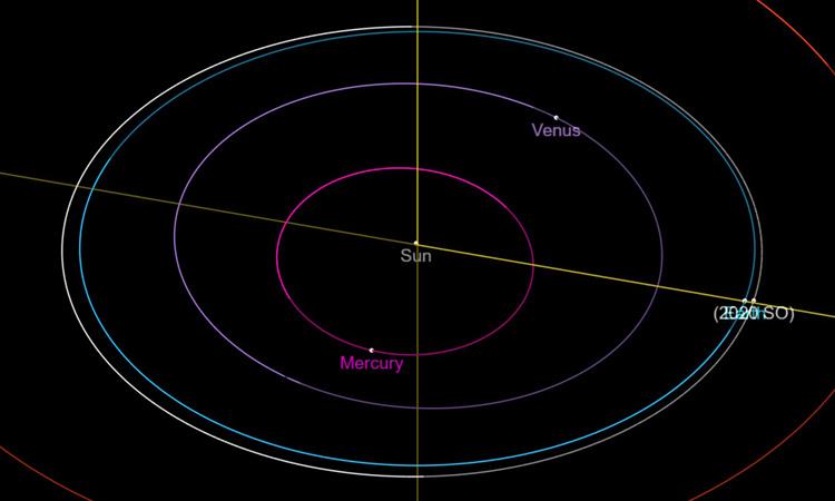 Quỹ đạo của Trái Đất (xanh) và 2020 SO (trắng) quanh Mặt Trời (điểm màu vàng ở giữa). Ảnh: Space.