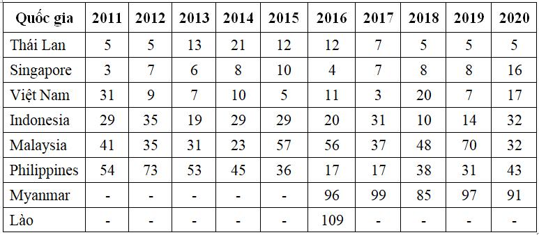 Thứ hạng của Việt Nam ở Olympic Toán quốc tế 10 năm qua