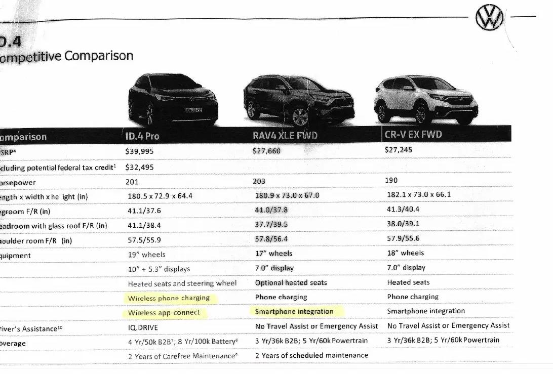 Tài liệu so sánh giữa ID.4 với RAV4 và CR-V, kèm những điểm nhấn mạnh được bôi vàng. Ảnh: Volkswagen ID Forum