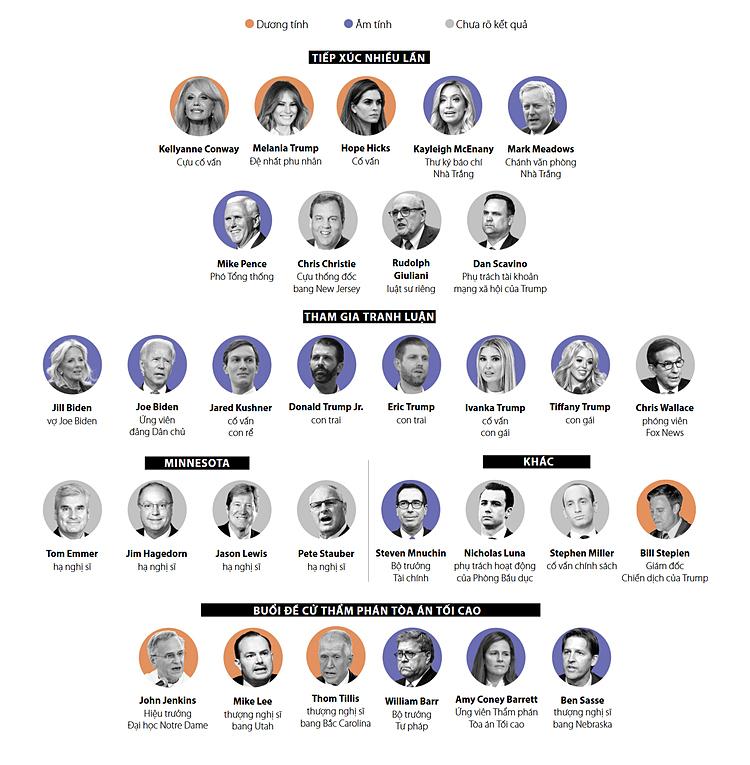 Những người tiếp xúc gần Trump 7 ngày qua. Đồ họa: Washington Post.