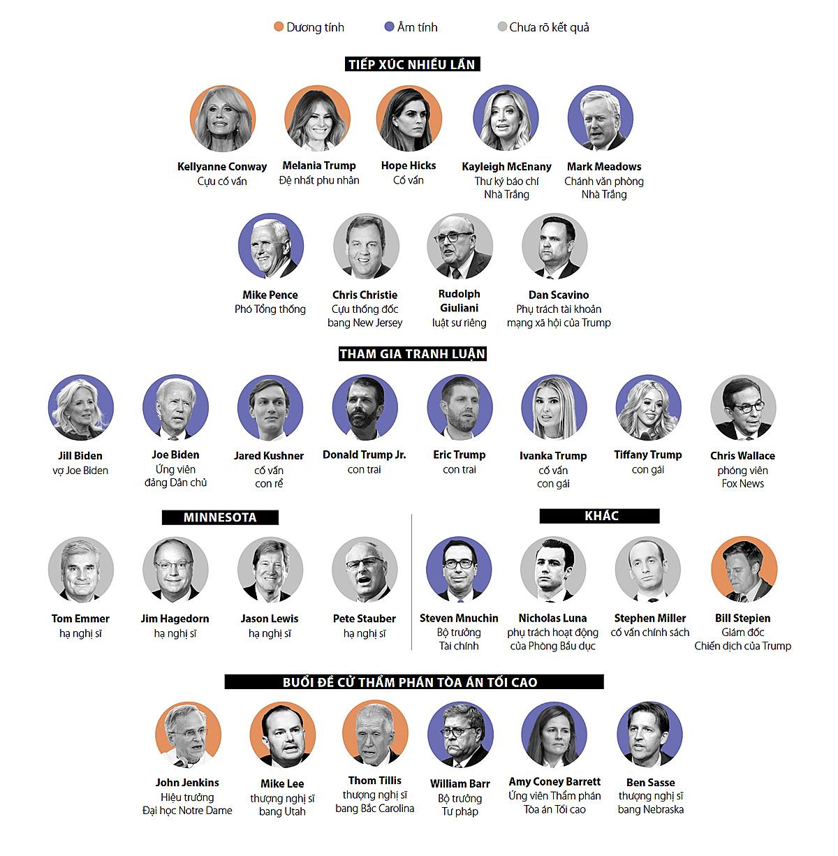 Những người tiếp xúc gần với Trump 7 ngày qua. Đồ họa: Washington Post.