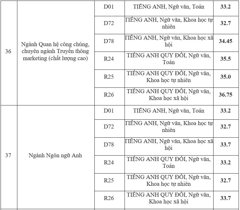 Điểm chuẩn Học viện Báo chí và Tuyên truyền cao nhất 36,75 - 18