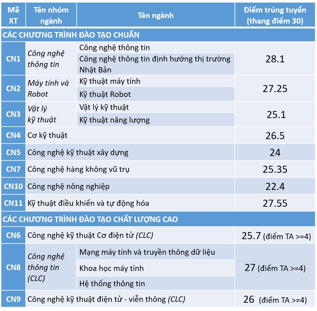 Điểm chuẩn ba trường, khoa của Đại học Quốc gia Hà Nội - 2