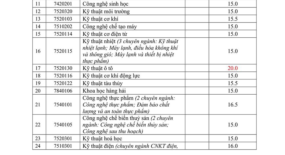 Đại học Nha Trang công bố điểm chuẩn - 1