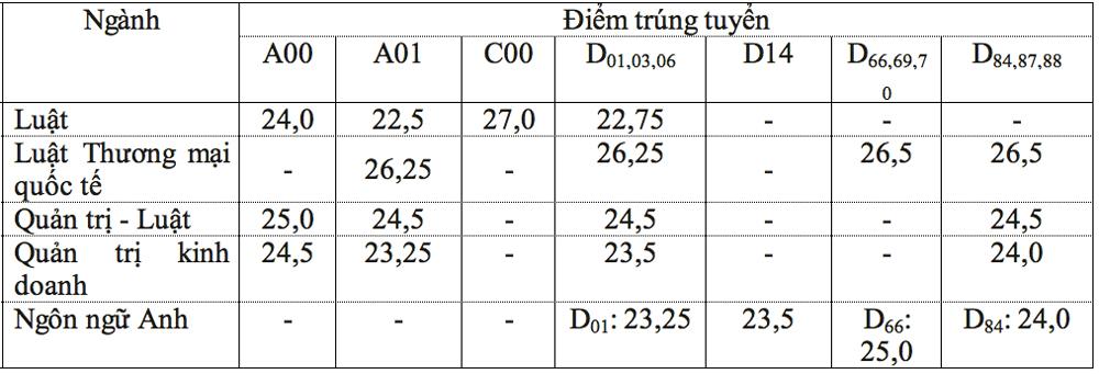 Điểm chuẩn Đại học Luật TP HCM tăng mạnh