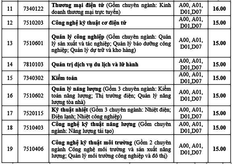 Điểm chuẩn Đại học Mở Hà Nội và Điện lực - 6