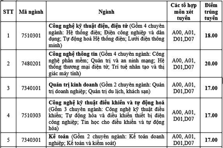 Điểm chuẩn Đại học Mở Hà Nội và Điện lực - 2