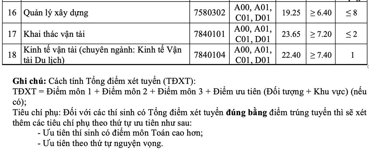 Điểm chuẩn Đại học Giao thông vận tải - 14