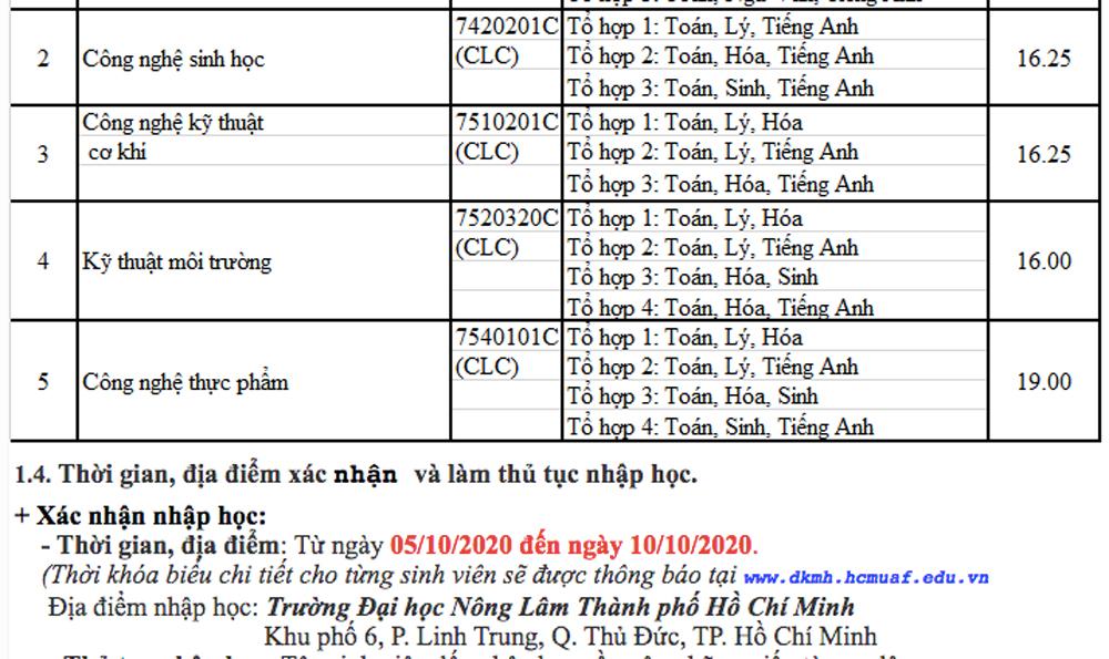 Đại học Nông lâm TP HCM lấy điểm chuẩn - 5