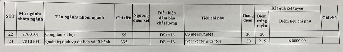 Đại học tư thục đầu tiên công bố điểm chuẩn - 2