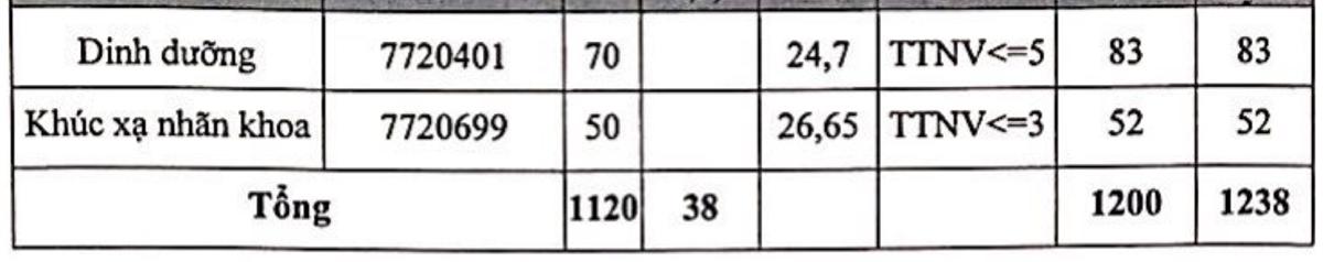 Đại học Y Hà Nội lấy điểm chuẩn cao nhất là 28,9 - 2