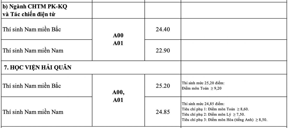 18 trường quân đội công bố điểm chuẩn - 12