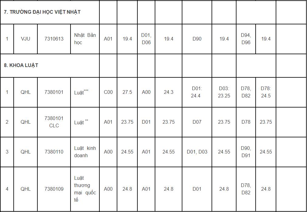 Thêm 4 trường, khoa của Đại học Quốc gia Hà Nội công bố điểm chuẩn