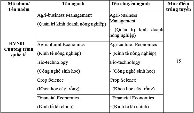Điểm chuẩn Học viện Nông nghiệp Việt Nam