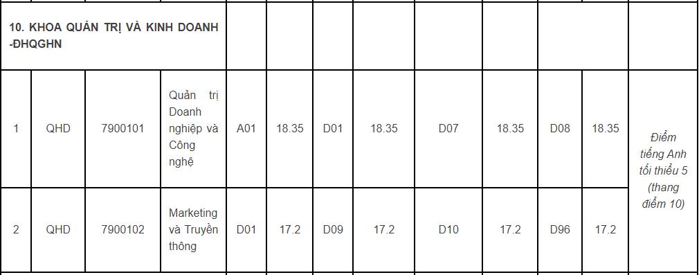 Thêm 4 trường, khoa của Đại học Quốc gia Hà Nội công bố điểm chuẩn - 2