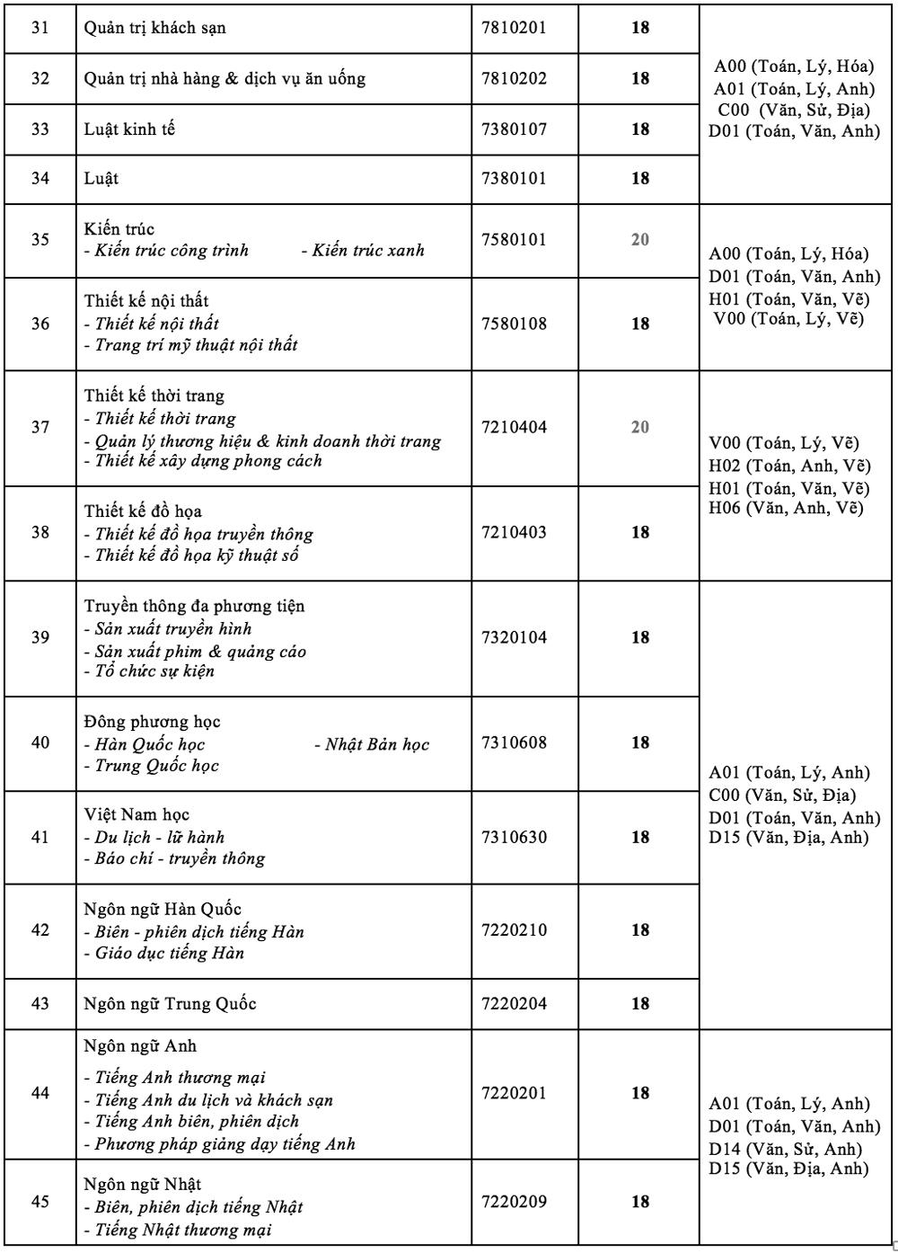 Điểm chuẩn Đại học Công nghệ, Kinh tế - Tài chính TP HCM - 2