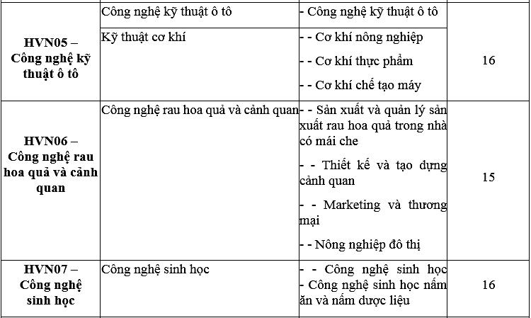 Điểm chuẩn Học viện Nông nghiệp Việt Nam - 4
