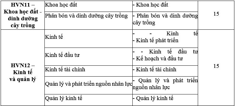 Điểm chuẩn Học viện Nông nghiệp Việt Nam - 8