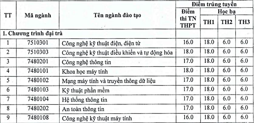 Đại học Thái Nguyên - 20