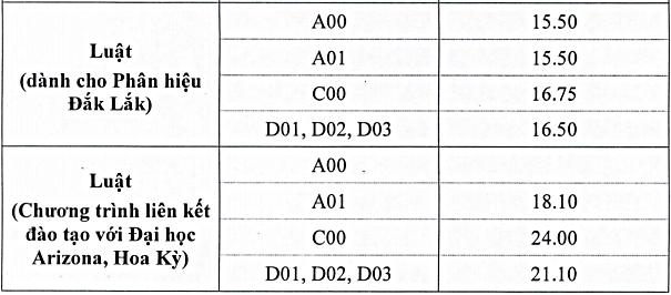 Điểm chuẩn Đại học Luật Hà Nội cao nhất 29 - 2
