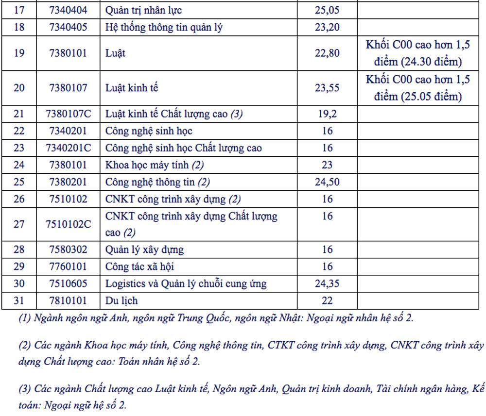 Điểm chuẩn Đại học Mở, Công nghiệp Thực phẩm TP HCM - 1