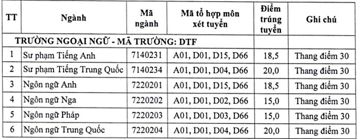 Đại học Thái Nguyên