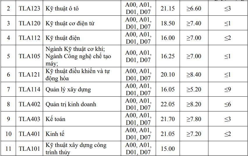 Điểm chuẩn Đại học Thủy lợi 15-22,75 - 2