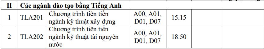 Điểm chuẩn Đại học Thủy lợi 15-22,75 - 6