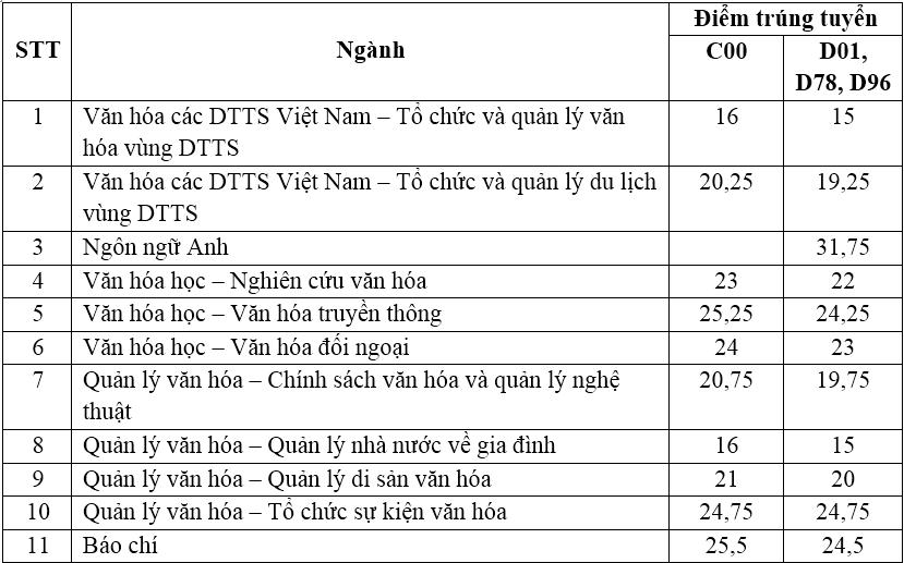 Học viện Phụ nữ Việt Nam, Đại học Văn hóa Hà Nội