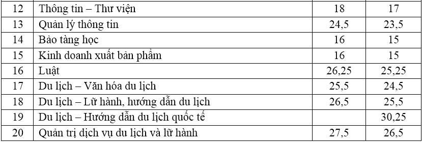 Học viện Phụ nữ Việt Nam, Đại học Văn hóa Hà Nội  - 2