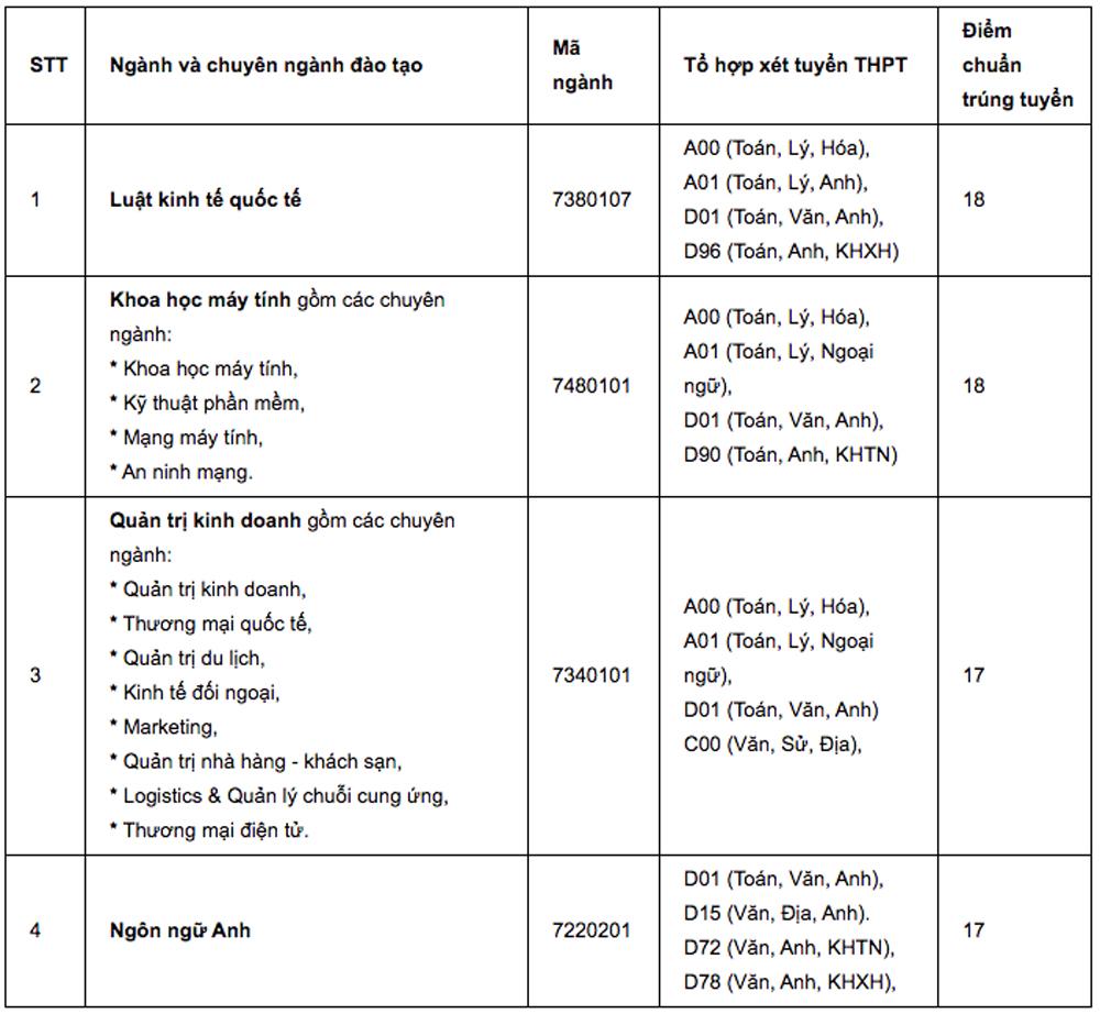 Điểm chuẩn của xx đại học tư thục ở TP HCM - 2